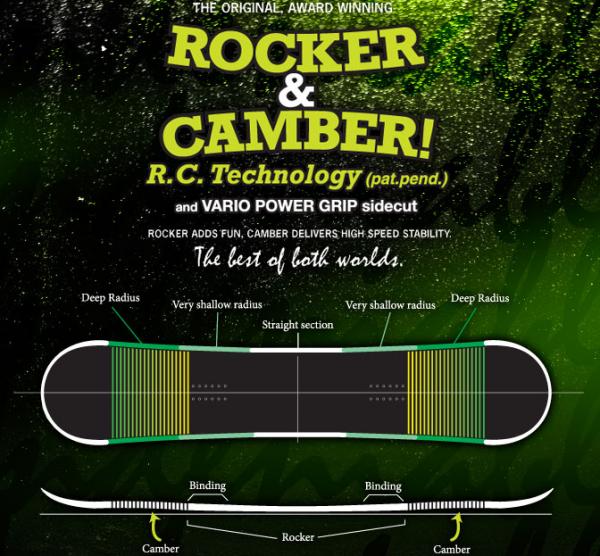 Rocker&Camber